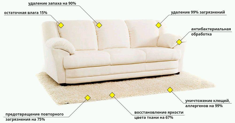химчистка дивана с выездом на дом в Москве - фото